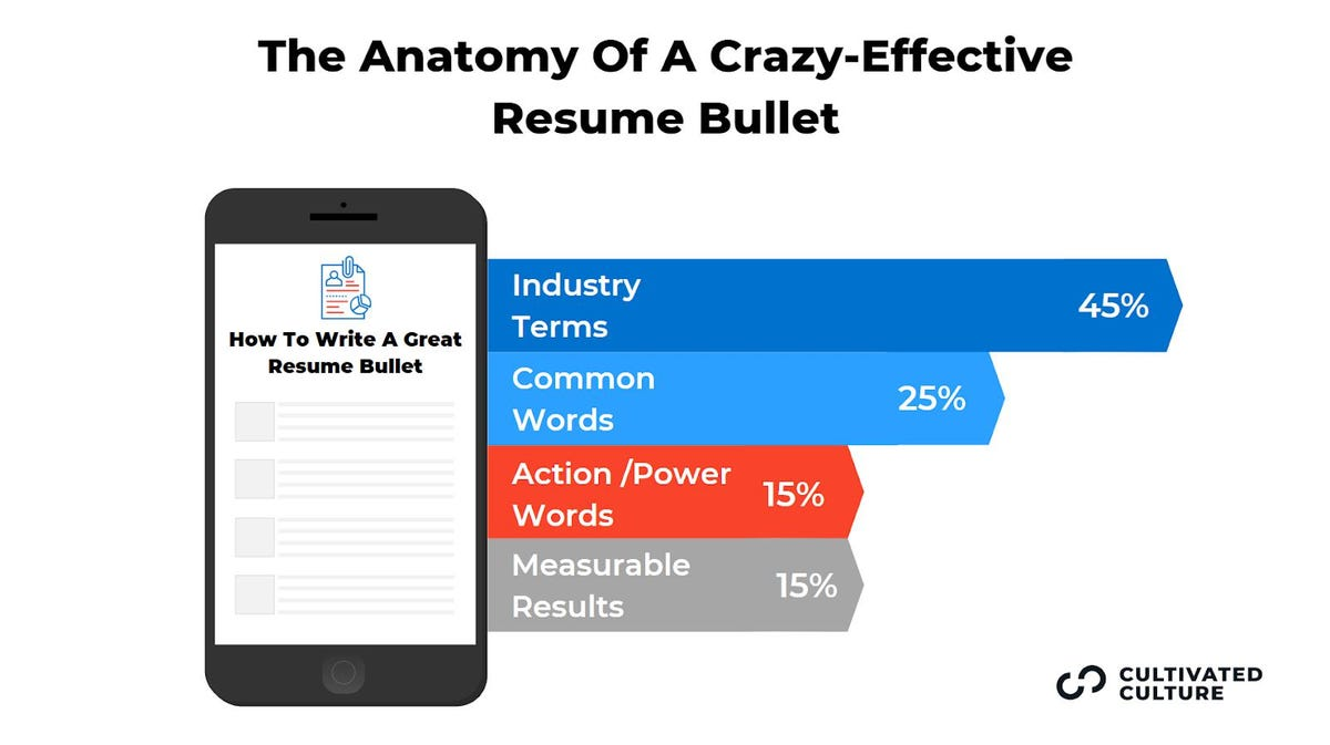 to build crazy effective rsum that gets top results deloitte sap resume sample https Resume Deloitte Sap Resume Sample